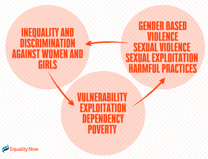 Charity Equality Now - donate for women